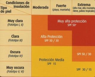factor-protección_Galènic_bellezaactiva.com_